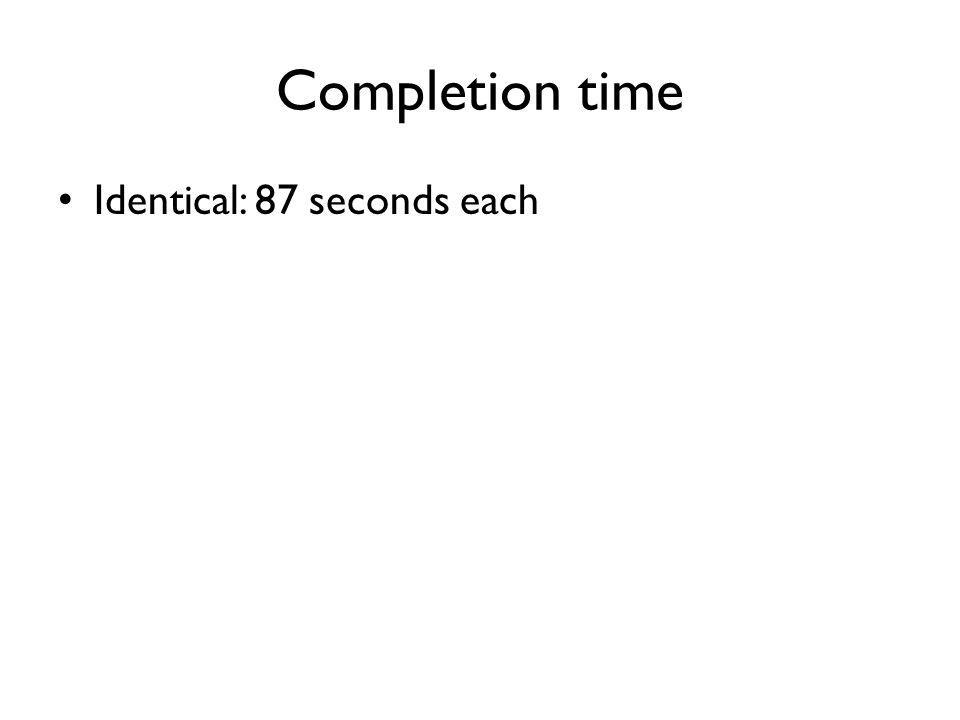 Completion time Identical: 87 seconds each