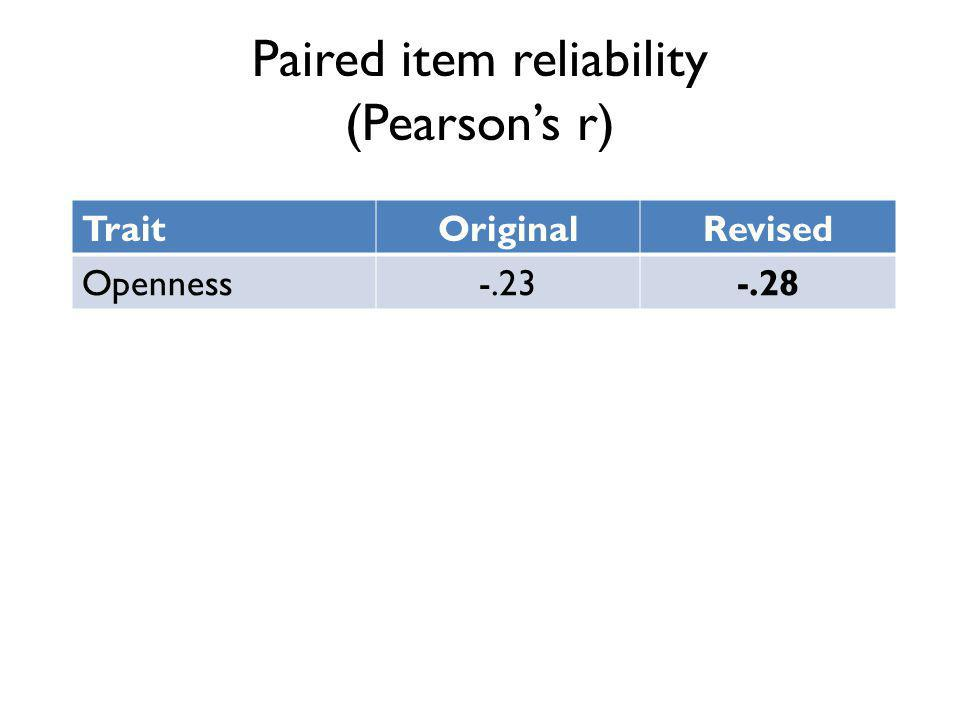 Paired item reliability (Pearsons r) TraitOriginalRevised Openness-.23-.28