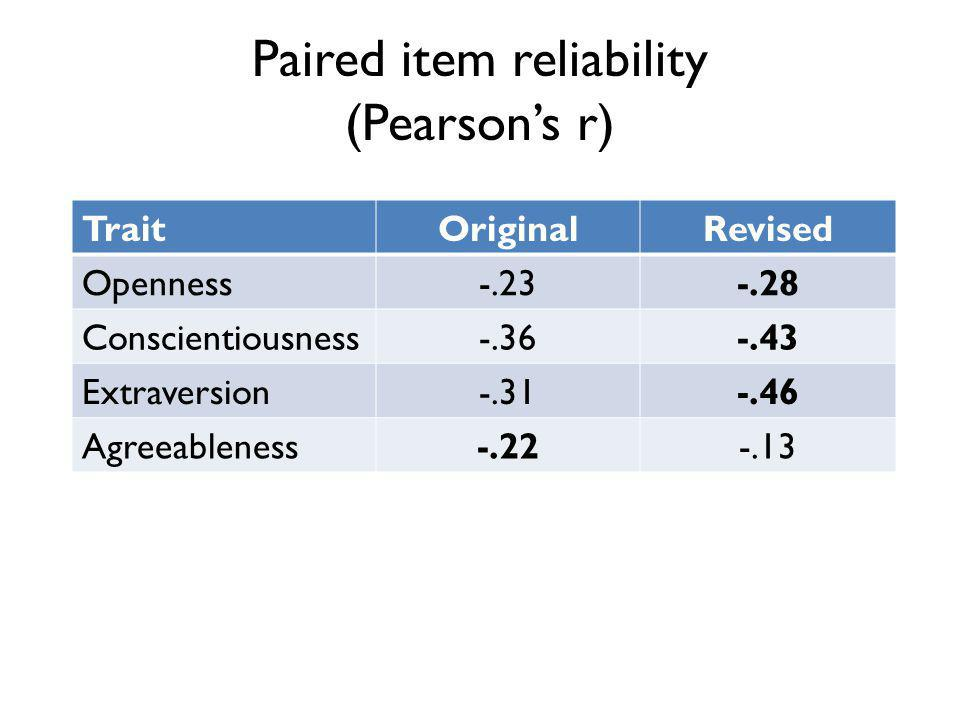 Paired item reliability (Pearsons r) TraitOriginalRevised Openness-.23-.28 Conscientiousness-.36-.43 Extraversion-.31-.46 Agreeableness-.22-.13