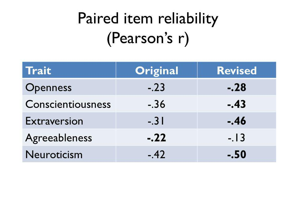 Paired item reliability (Pearsons r) TraitOriginalRevised Openness-.23-.28 Conscientiousness-.36-.43 Extraversion-.31-.46 Agreeableness-.22-.13 Neuroticism-.42-.50