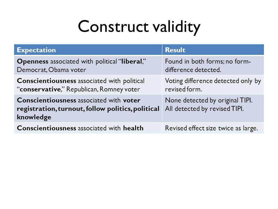 Construct validity ExpectationResult Openness associated with political liberal, Democrat, Obama voter Found in both forms; no form- difference detected.