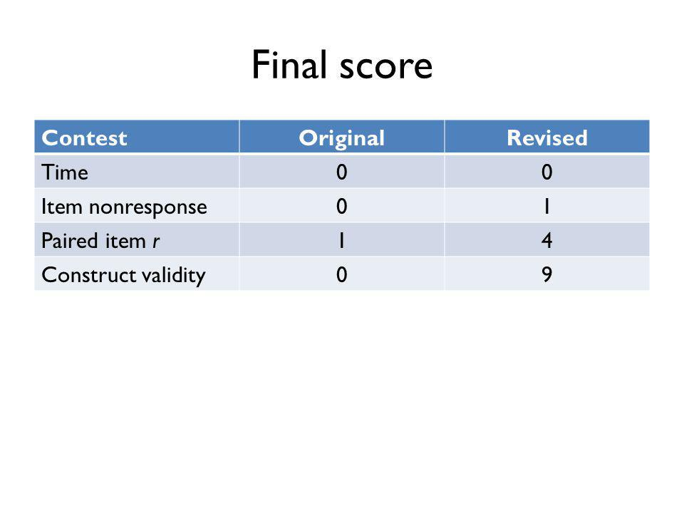 Final score ContestOriginalRevised Time00 Item nonresponse01 Paired item r14 Construct validity09