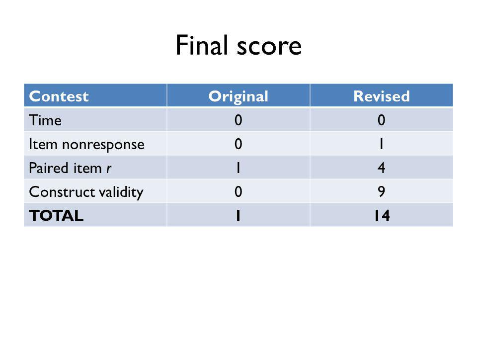 Final score ContestOriginalRevised Time00 Item nonresponse01 Paired item r14 Construct validity09 TOTAL114