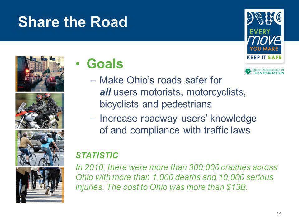 Share the Road 13 Goals –Make Ohios roads safer for all users motorists, motorcyclists, bicyclists and pedestrians –Increase roadway users knowledge of and compliance with traffic laws STATISTIC In 2010, there were more than 300,000 crashes across Ohio with more than 1,000 deaths and 10,000 serious injuries.