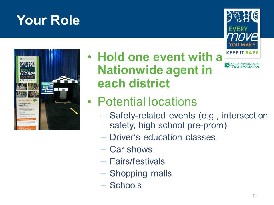 22 Your Role Hold one event with a Nationwide agent in each district Potential locations –Safety-related events (e.g., intersection safety, high school pre-prom) –Drivers education classes –Car shows –Fairs/festivals –Shopping malls –Schools