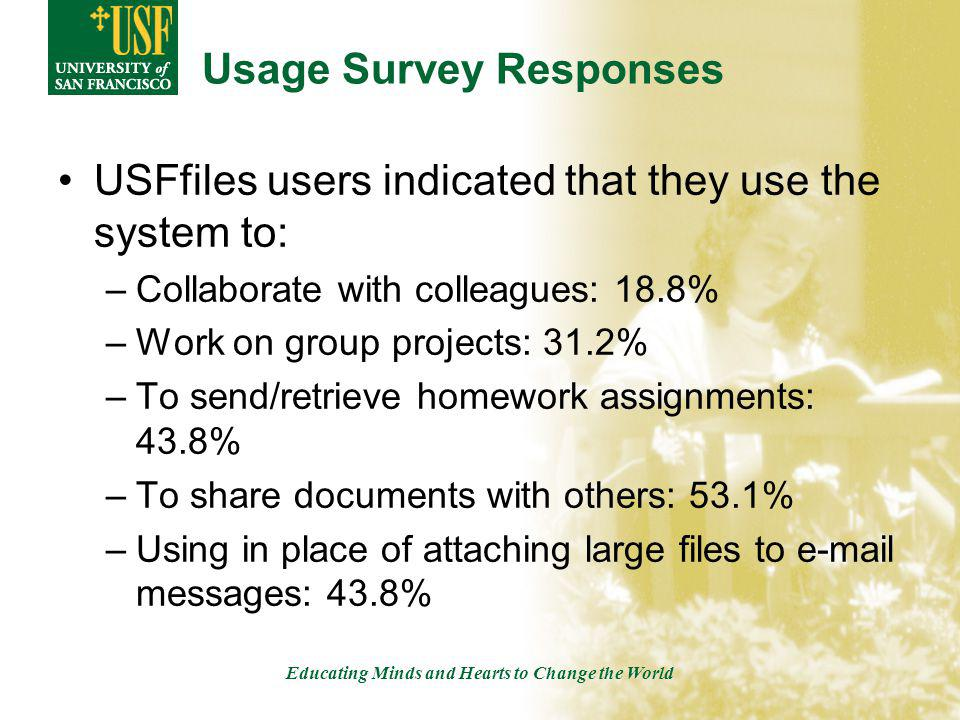 Educating Minds and Hearts to Change the World Usage Survey Responses USFfiles users indicated that they use the system to: –Collaborate with colleagues: 18.8% –Work on group projects: 31.2% –To send/retrieve homework assignments: 43.8% –To share documents with others: 53.1% –Using in place of attaching large files to e-mail messages: 43.8%