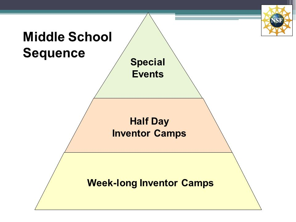 Special Events Half Day Inventor Camps Week-long Inventor Camps Middle School Sequence
