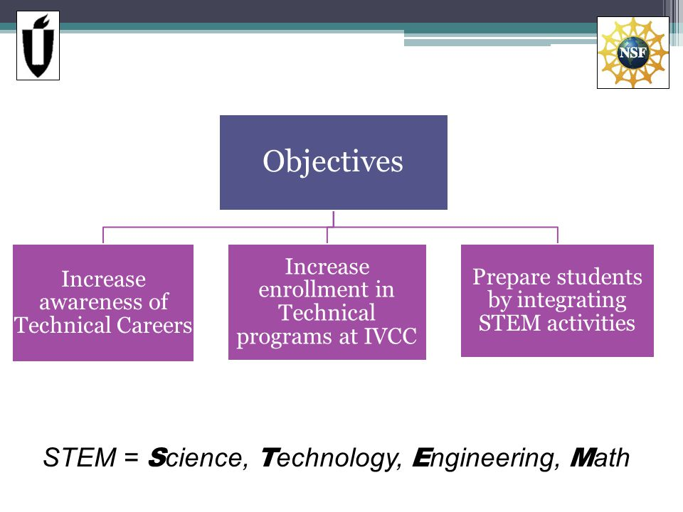 Objectives Increase awareness of Technical Careers Increase enrollment in Technical programs at IVCC Prepare students by integrating STEM activities STEM = S cience, T echnology, E ngineering, M ath