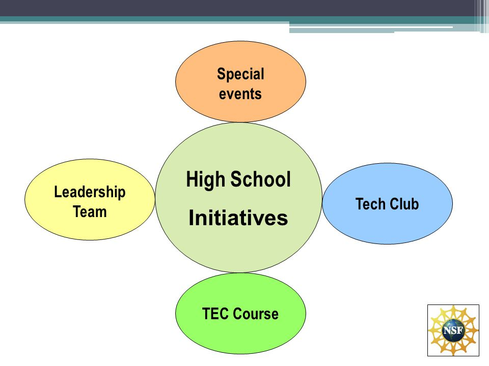 High School Initiatives Tech Club Special events Leadership Team TEC Course
