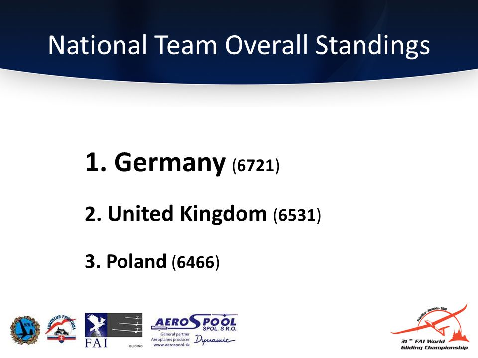 National Team Overall Standings 3. Poland (6466) 2. United Kingdom (6531) 1. Germany (6721)