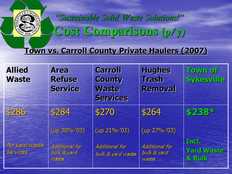 Sustainable Solid Waste Solutions. Cost Comparisons (p/y) Town vs.