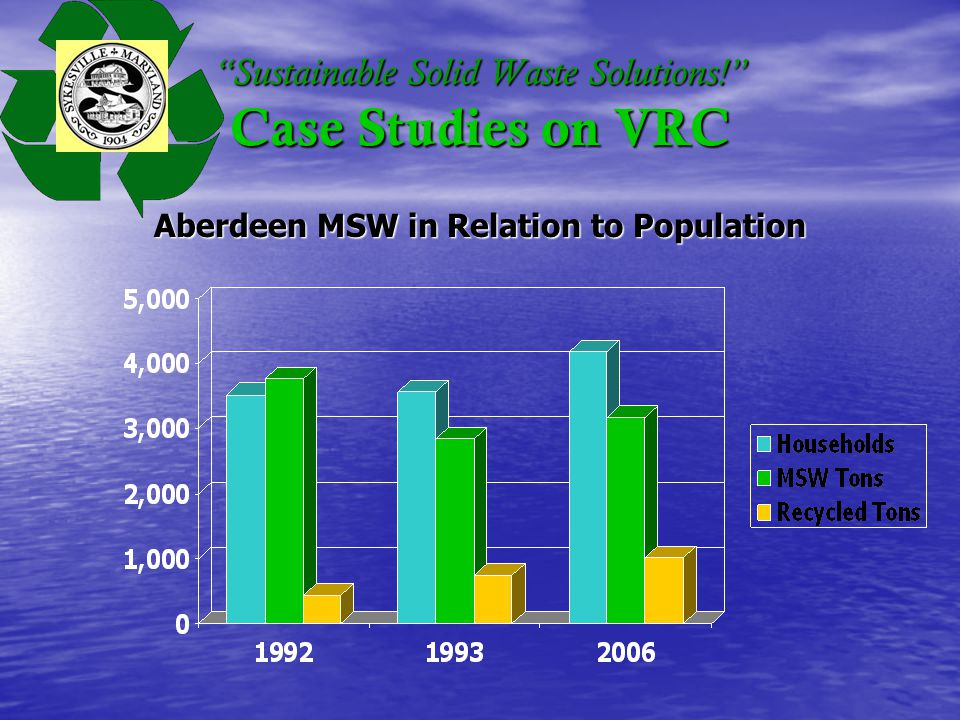 Sustainable Solid Waste Solutions! Case Studies on VRC Aberdeen MSW in Relation to Population