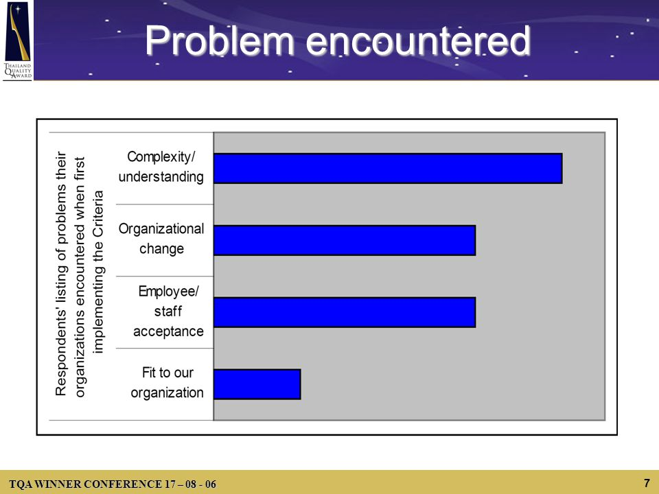 TQA WINNER CONFERENCE 17 – 08 - 06 7 Problem encountered