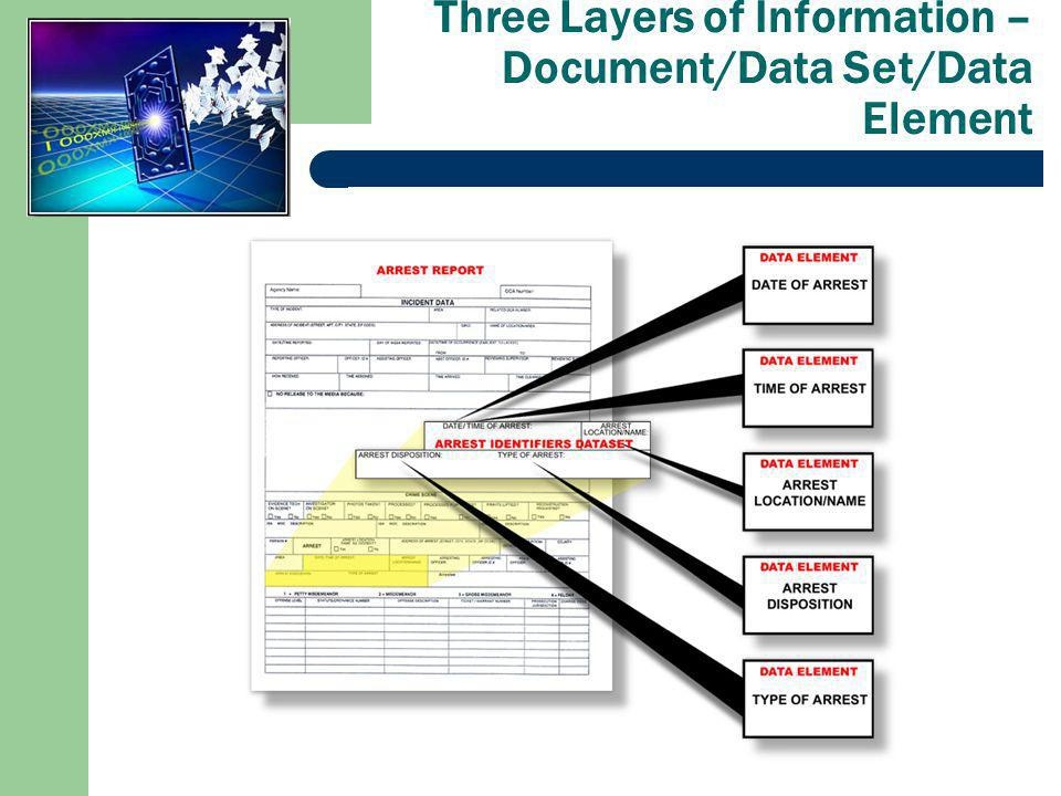 Three Layers of Information – Document/Data Set/Data Element