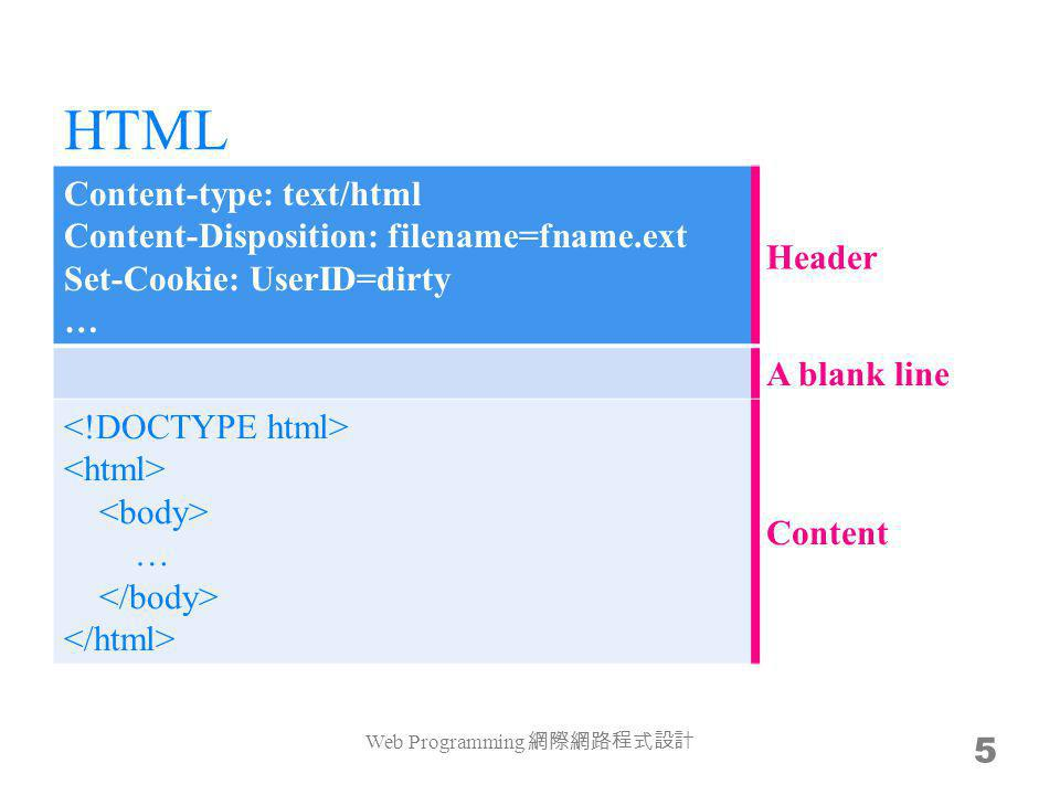 HTML Content-type: text/html Content-Disposition: filename=fname.ext Set-Cookie: UserID=dirty … Header A blank line … Content Web Programming 5