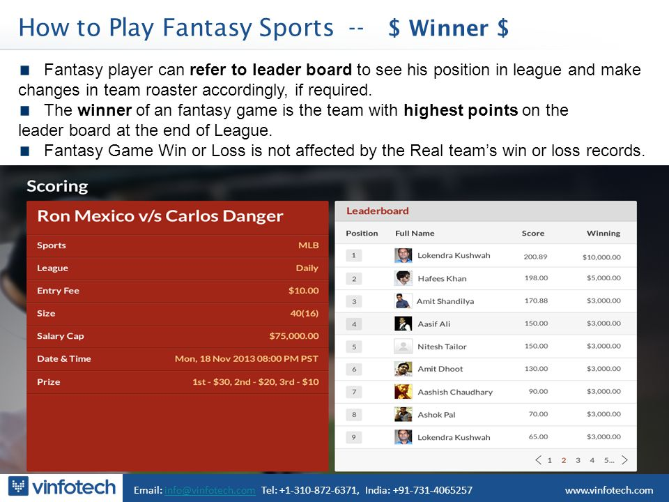 Email: info@vinfotech.com Tel: +1-310-872-6371, India: +91-731-4065257info@vinfotech.comwww.vinfotech.com Fantasy player can refer to leader board to see his position in league and make changes in team roaster accordingly, if required.