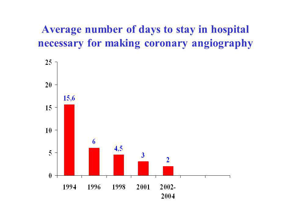 Average number of days to stay in hospital necessary for making coronary angiography