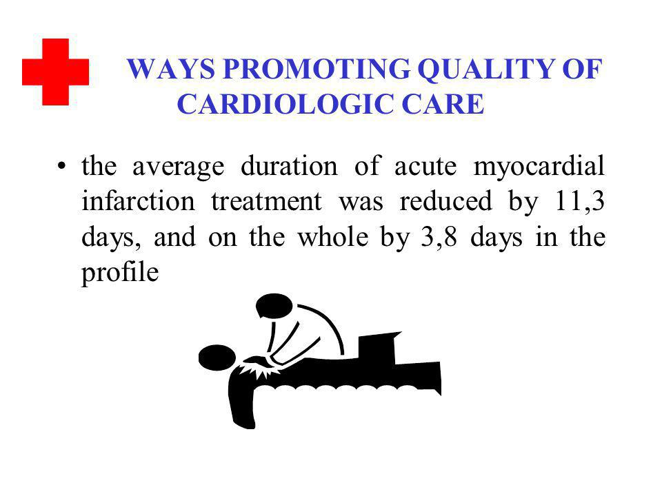 WAYS PROMOTING QUALITY OF CARDIOLOGIC CARE the average duration of acute myocardial infarction treatment was reduced by 11,3 days, and on the whole by 3,8 days in the profile