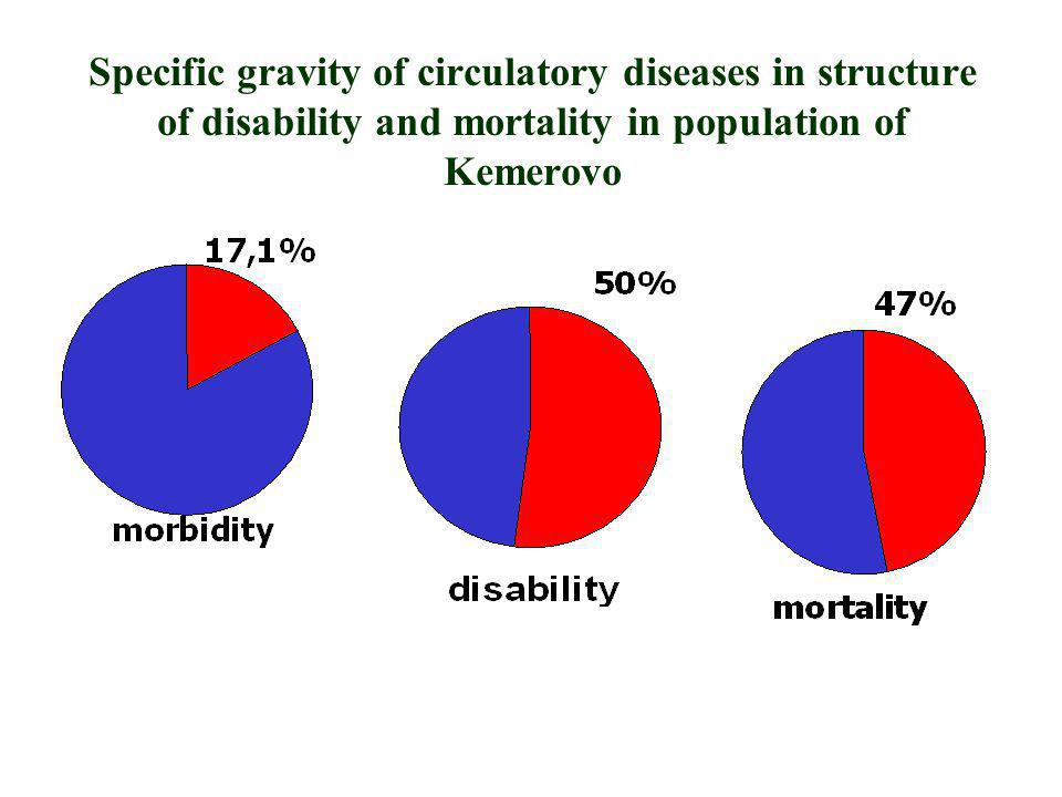 Specific gravity of circulatory diseases in structure of disability and mortality in population of Kemerovo