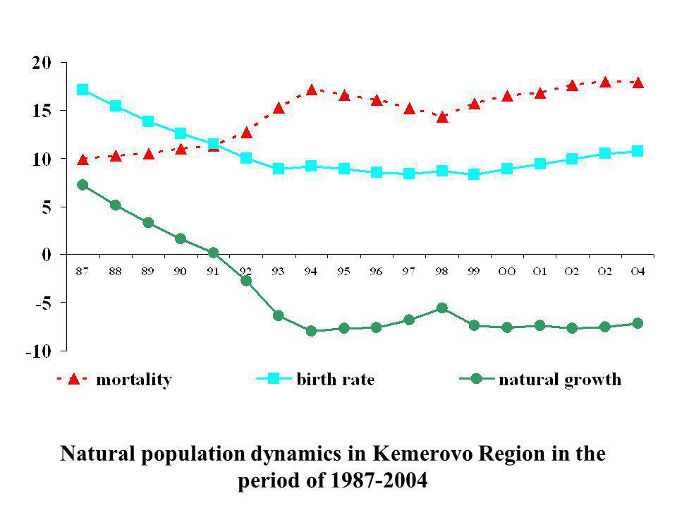 Natural population dynamics in Kemerovo Region in the period of 1987-2004
