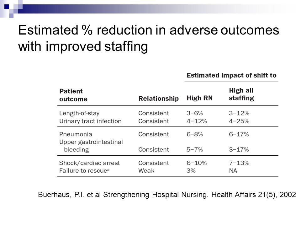 Estimated % reduction in adverse outcomes with improved staffing Buerhaus, P.I.