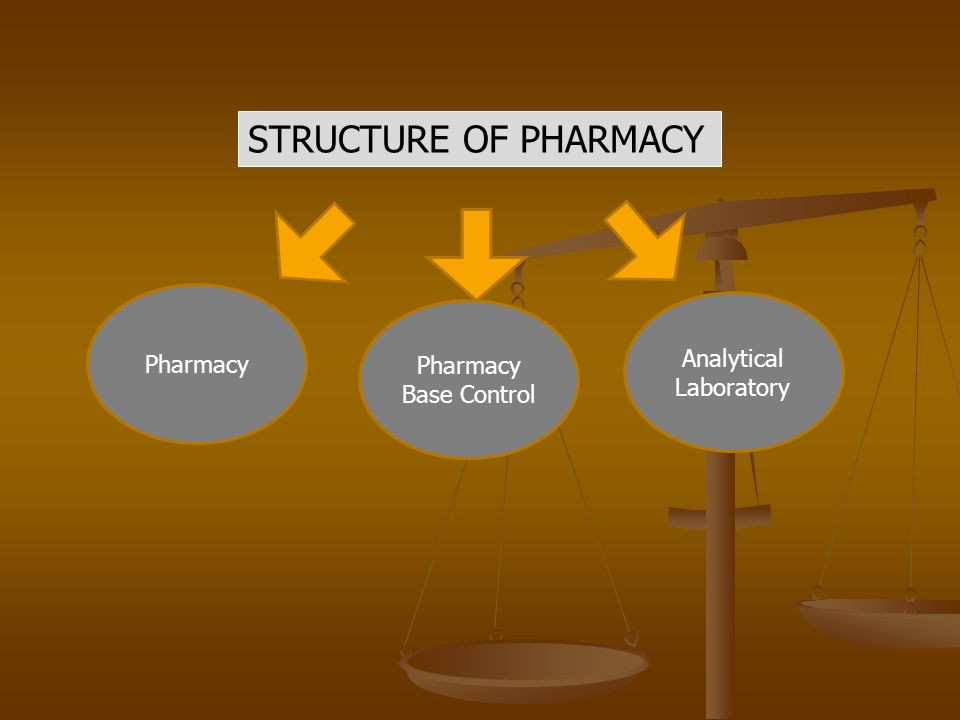 STRUCTURE OF PHARMACY Pharmacy Pharmacy Base Control Analytical Laboratory