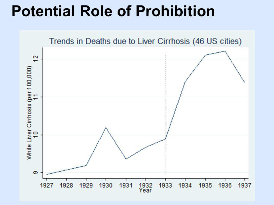 Potential Role of Prohibition