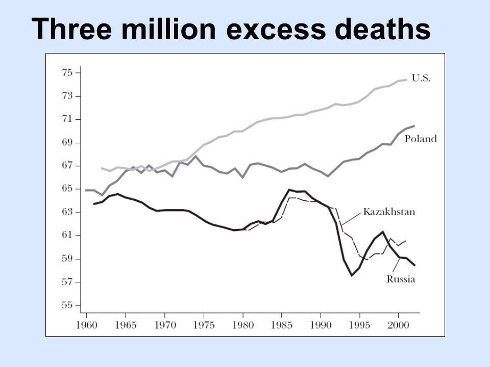 Three million excess deaths