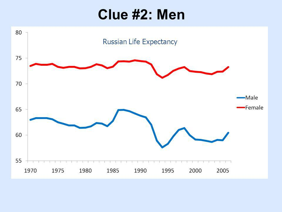 Clue #2: Men Russian Life Expectancy