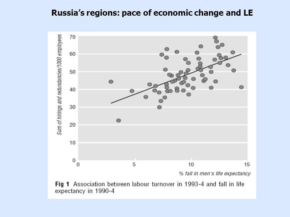 Russias regions: pace of economic change and LE