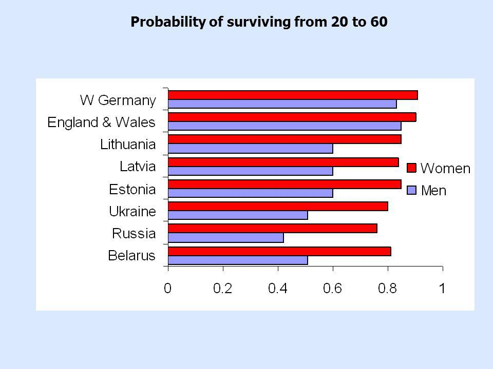Probability of surviving from 20 to 60