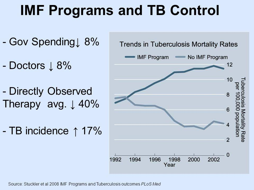IMF Programs and TB Control - Gov Spending 8% - Doctors 8% - Directly Observed Therapy avg.