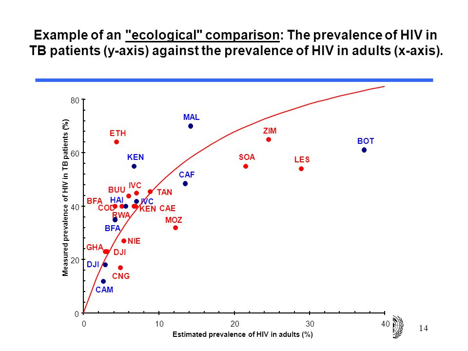 14 Example of an ecological comparison: The prevalence of HIV in TB patients (y-axis) against the prevalence of HIV in adults (x-axis).
