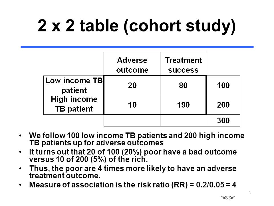 26 2 x 2 table (cohort study) We follow 100 low income TB patients and 200 high income TB patients up for adverse outcomes It turns out that 20 of 100 (20%) poor have a bad outcome versus 10 of 200 (5%) of the rich.