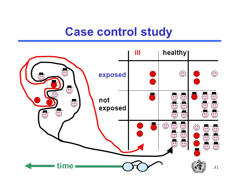 31 Case control study ill healthy exposed not exposed time
