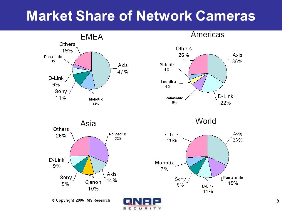 5 Market Share of Network Cameras EMEA Americas Asia World © Copyright 2006 IMS Research