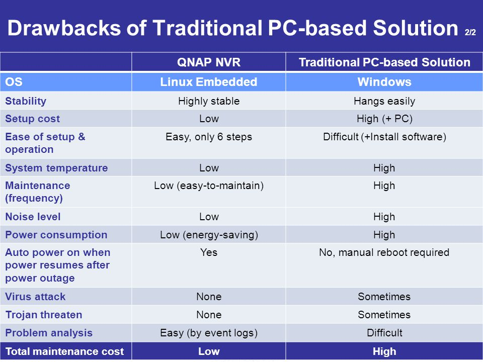 8 Drawbacks of Traditional PC-based Solution 2/2 QNAP NVRTraditional PC-based Solution OSLinux EmbeddedWindows StabilityHighly stableHangs easily Setup costLowHigh (+ PC) Ease of setup & operation Easy, only 6 stepsDifficult (+Install software) System temperatureLowHigh Maintenance (frequency) Low (easy-to-maintain)High Noise levelLowHigh Power consumptionLow (energy-saving)High Auto power on when power resumes after power outage YesNo, manual reboot required Virus attackNoneSometimes Trojan threatenNoneSometimes Problem analysisEasy (by event logs)Difficult Total maintenance costLowHigh