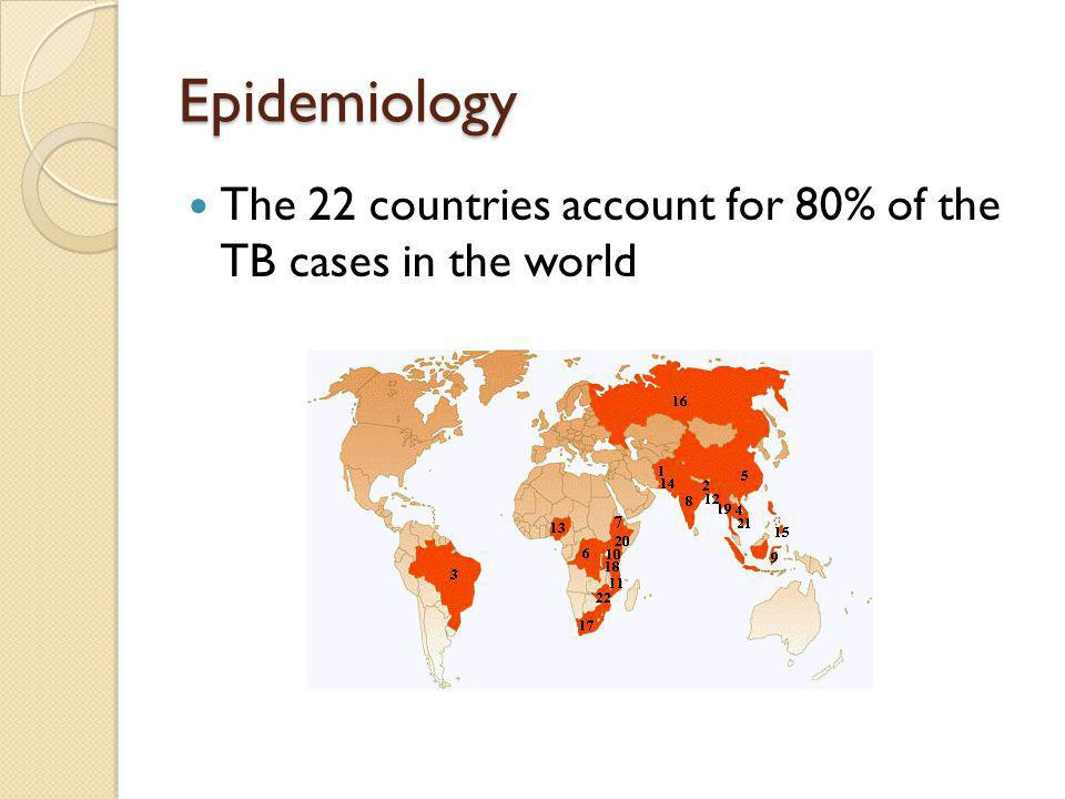 Epidemiology The 22 countries account for 80% of the TB cases in the world