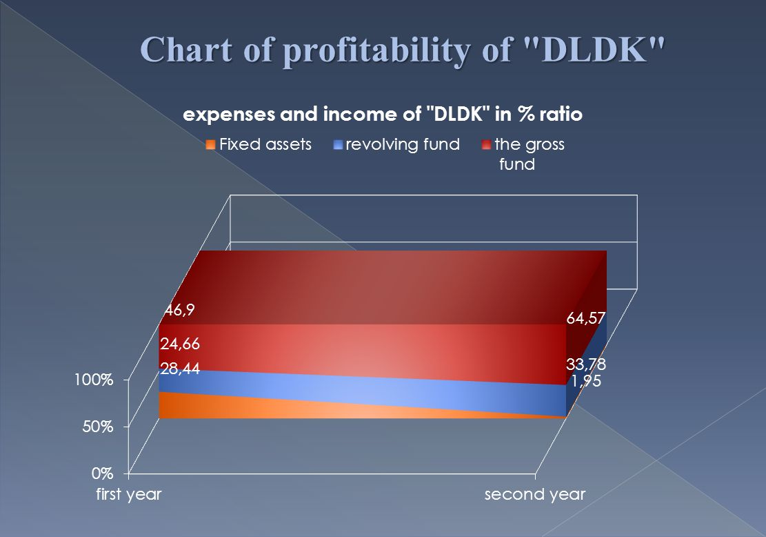 Chart of profitability of DLDK
