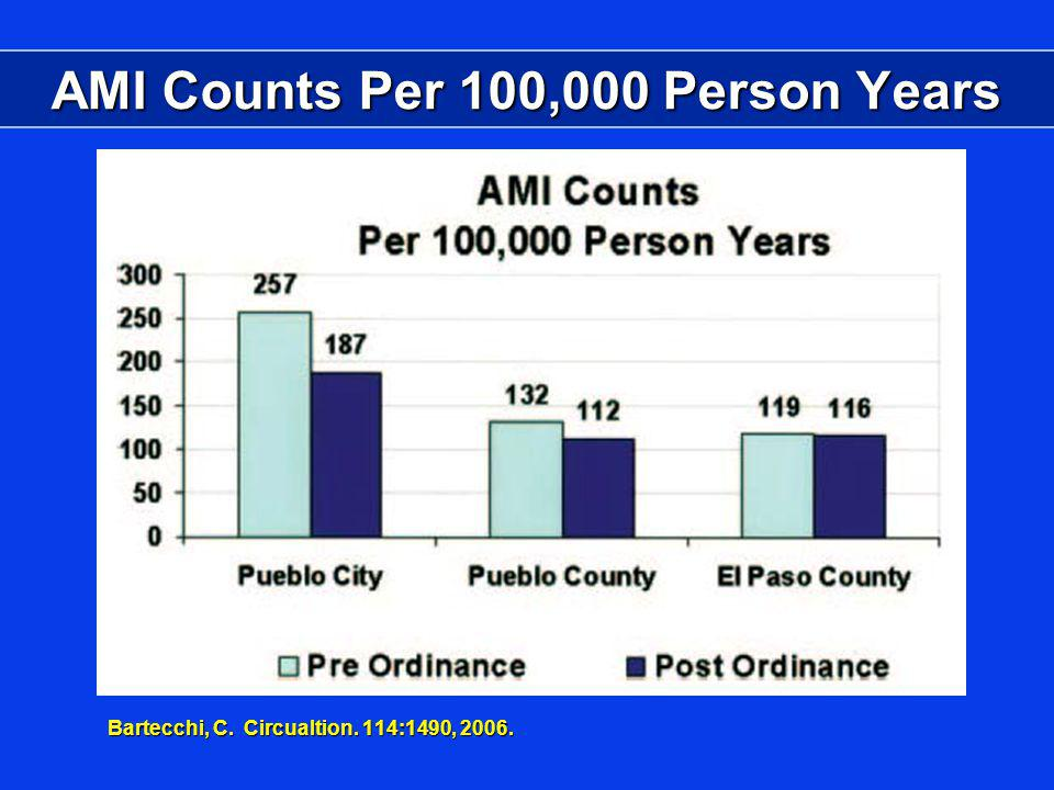 AMI Counts Per 100,000 Person Years Bartecchi, C. Circualtion. 114:1490, 2006.