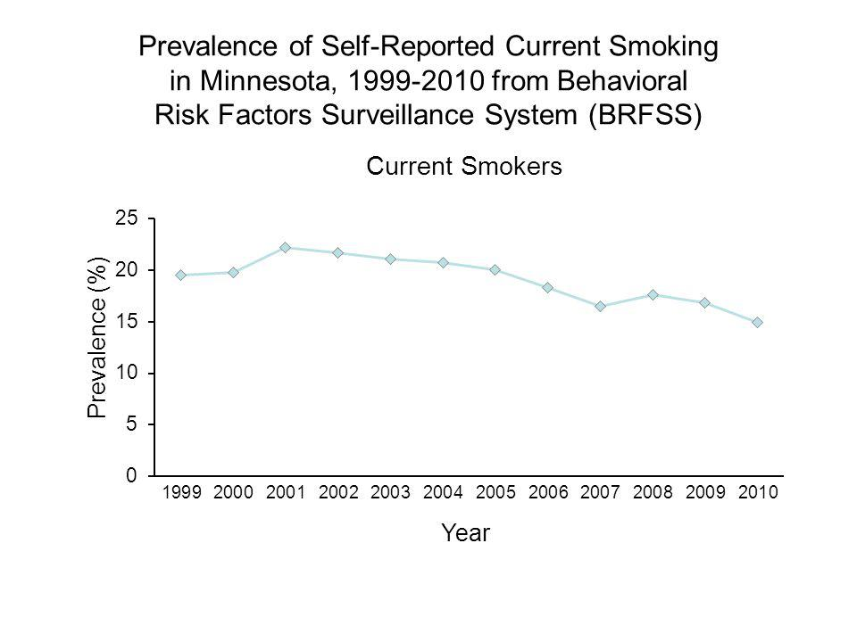 Prevalence of Self-Reported Current Smoking in Minnesota, 1999-2010 from Behavioral Risk Factors Surveillance System (BRFSS) Year Prevalence (%) Current Smokers