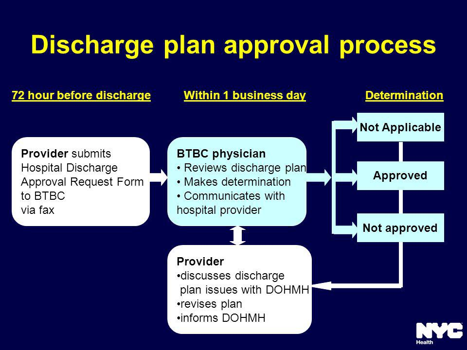 Discharge plan approval process Determination72 hour before dischargeWithin 1 business day Provider discusses discharge plan issues with DOHMH revises plan informs DOHMH Provider submits Hospital Discharge Approval Request Form to BTBC via fax BTBC physician Reviews discharge plan Makes determination Communicates with hospital provider Not Applicable Approved Not approved