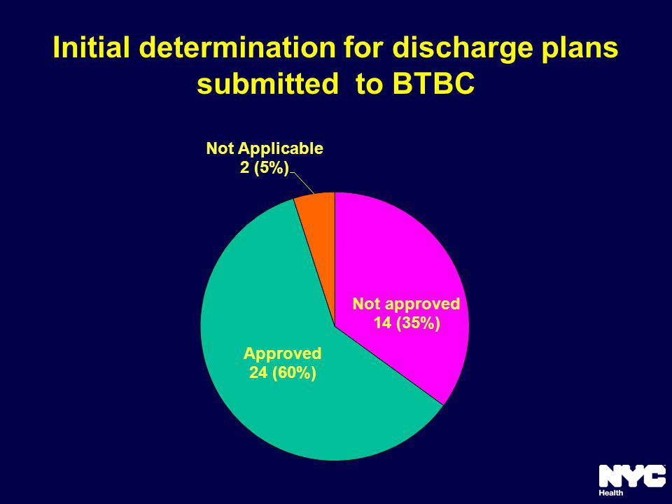 Initial determination for discharge plans submitted to BTBC