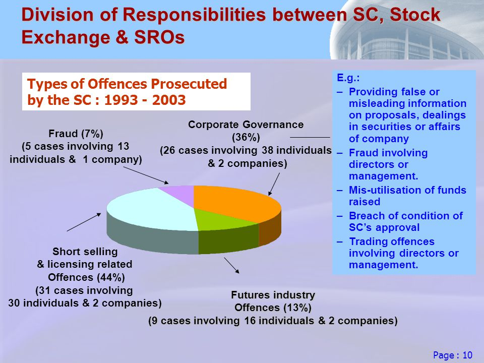 Page : 10 Division of Responsibilities between SC, Stock Exchange & SROs Corporate Governance (36%) (26 cases involving 38 individuals & 2 companies) Fraud (7%) (5 cases involving 13 individuals & 1 company) Futures industry Offences (13%) (9 cases involving 16 individuals & 2 companies) E.g.: – –Providing false or misleading information on proposals, dealings in securities or affairs of company – –Fraud involving directors or management.