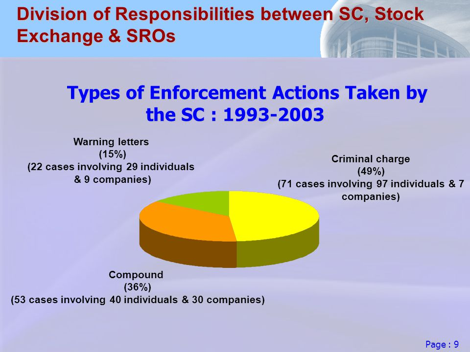 Page : 9 Division of Responsibilities between SC, Stock Exchange & SROs Types of Enforcement Actions Taken by the SC : Compound (36%) (53 cases involving 40 individuals & 30 companies) Warning letters (15%) (22 cases involving 29 individuals & 9 companies) Criminal charge (49%) (71 cases involving 97 individuals & 7 companies)
