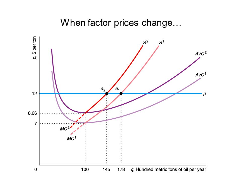 When factor prices change…