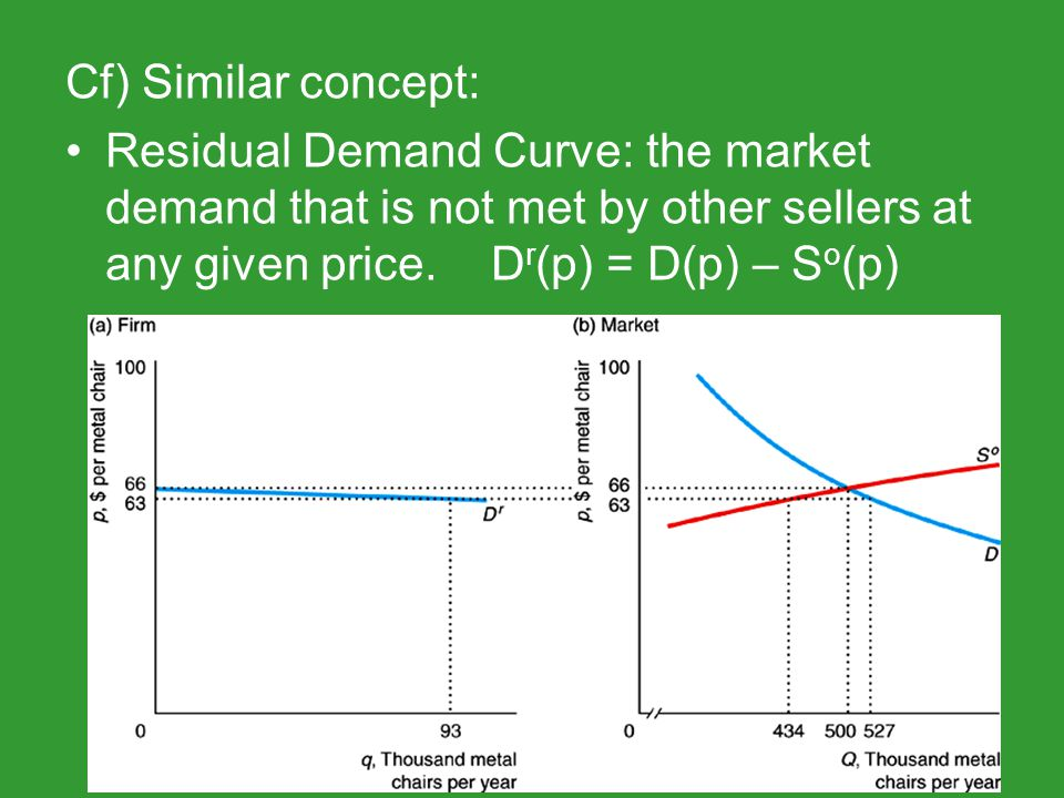 Cf) Similar concept: Residual Demand Curve: the market demand that is not met by other sellers at any given price.D r (p) = D(p) – S o (p)