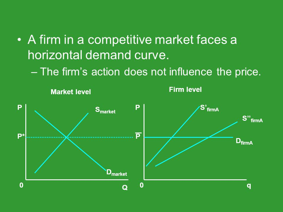 A firm in a competitive market faces a horizontal demand curve.