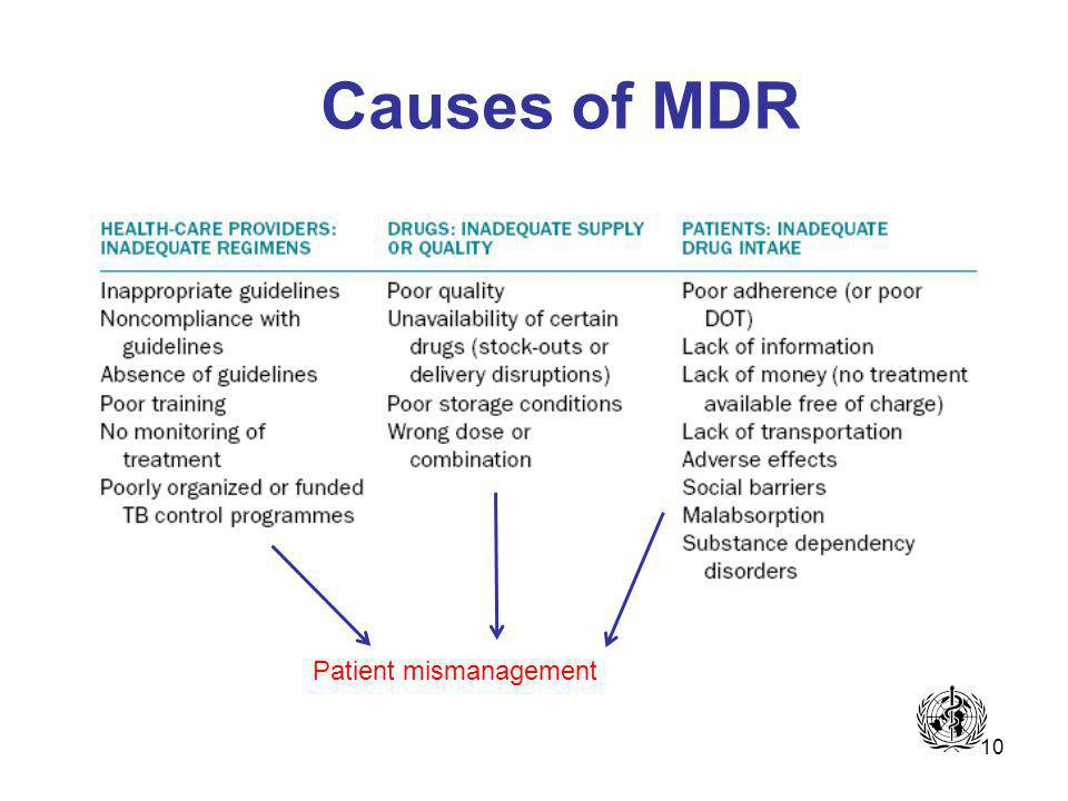 10 Causes of MDR Patient mismanagement