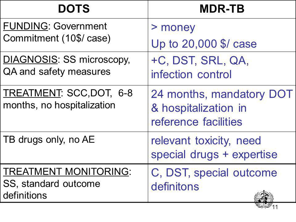 11 DOTSMDR-TB FUNDING: Government Commitment (10$/ case) > money Up to 20,000 $/ case DIAGNOSIS: SS microscopy, QA and safety measures +C, DST, SRL, QA, infection control TREATMENT: SCC,DOT, 6-8 months, no hospitalization 24 months, mandatory DOT & hospitalization in reference facilities TB drugs only, no AE relevant toxicity, need special drugs + expertise TREATMENT MONITORING: SS, standard outcome definitions C, DST, special outcome definitons